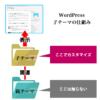 WordPressの子テーマは簡単「アフィンガー4(AFFINGER4)」で「子テーマ」を使う方法